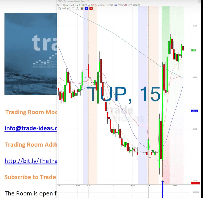 Trade Ideas Live Trading Room Recap Tuesday February 18, 2020