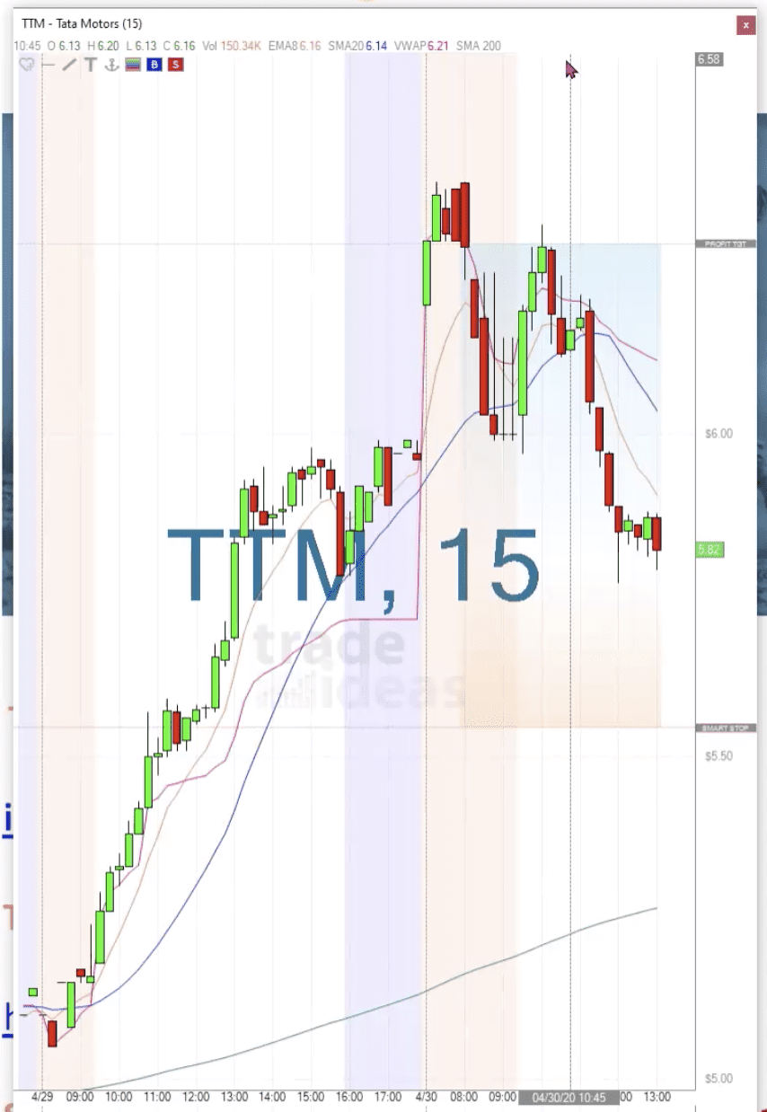 Trade Ideas Live Trading Room Recap Thursday April 30, 2020