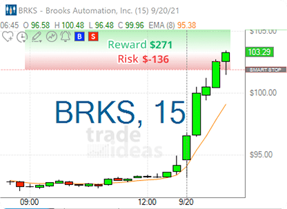 Stock of the Day - BRKS