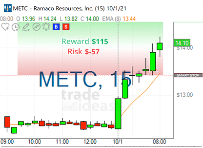Stock of the day - METC