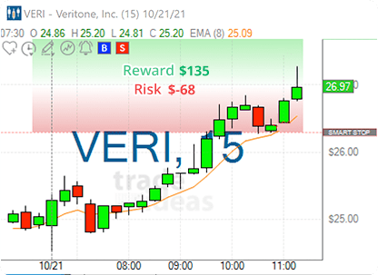Stock of the day - VERI